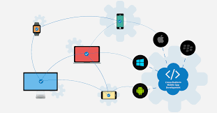 Vai trò của nền tảng trong công nghệ phần mềm